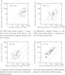 global energetics of thirty eight large solar eruptive events