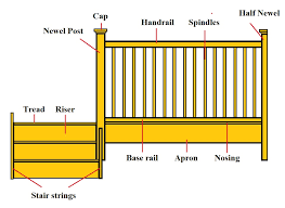 Newel Post To Handrail Fixing Installing Stairs And Balustrades