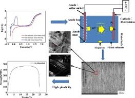 nickel electroforming high plasticity and anodic behavior of electroformed nickel