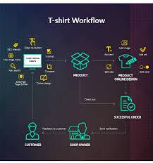 edit desain kaos online teepro woocommerce custom t shirt designer wordpress theme by