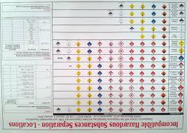 hazardous materials classification table dangerous goods compliance products available