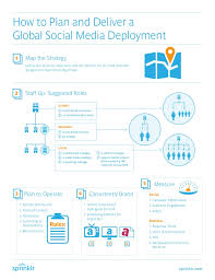 Social Media Plan How To Plan And Deliver A Global Enterprise Social Media Deployment