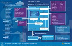 Azure Overview by Overview Diagram Of Machine Learning Studio Capabilities