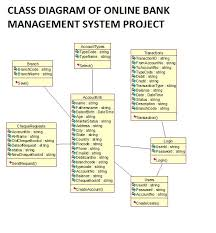 S BANK MANAGEMENT SYSTEM PROJECT REPORT WITH SOURCE CODE   FREE     Google Sites