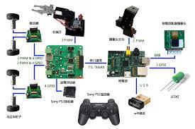 pi net mf to create intelligent video surveillance car remote
