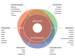 experience design designing for meaningful experience nathan shedroff end of