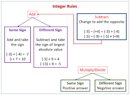 understanding subtraction of integers and other rational numbers