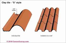 S Tile Roof Description Of S Style Clay Roofing Tiles Flat Rectangular