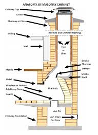 anatomy of your fireplace anatomy of a chimney with inspiration of