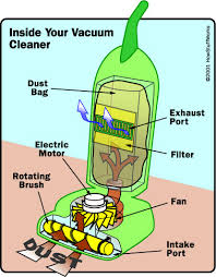 Speed Of Light In Vaccume How Vacuum Cleaners Work Howstuffworks