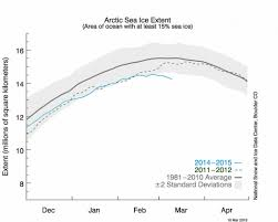 arctic sea ice dwindling toward record winter low climate central