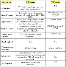 resume parser open source cv parsers a comparison srinath ranga pulse linkedin