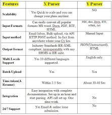 What Is Resume Parsing Cv Parsers A Comparison Srinath Ranga Pulse Linkedin