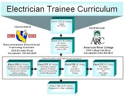 electrical wiring courses online electricians electrical wire