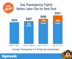 the best time to book your thanksgiving flight is now huffpost