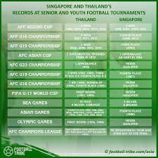 in numbers compare singapore and thai football u0027s success