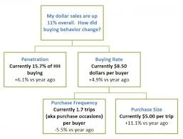 the panel data chart every cpg analyst should understand