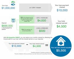 refinance your home loan before it u0027s late sgmoneymatters