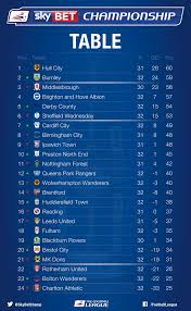 sky bet chionship table sky bet chionship on twitter here s a look at the chionship