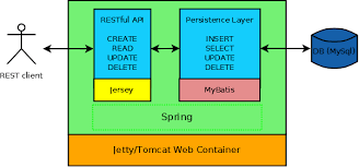 tutorial java jersey restful web services exle in java with jersey spring and mybatis