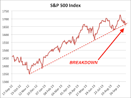 Treasury Analyst Resume S U0026p 500 Breaks Below Critical Trend Line Business Insider