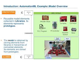 model based co evolution of production systems and their libraries w u2026