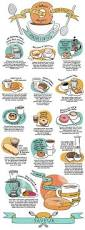 Best 25 Coffee List Ideas On Pinterest