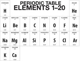 periodic table basics answer key a truncated version of the periodic table showing only the first 20