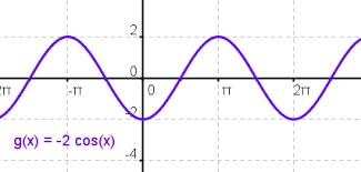 excelsior precalculus chapter8 graph sine cosine