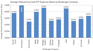 Expense Brokerage by Average Adviser Fees Charged By Brokerage