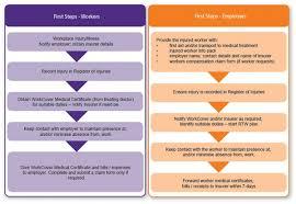 incident hazard report form template psychological injury management pim