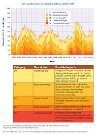 Us Climate Map Climate Change Indicators Drought Climate Change Indicators In