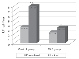 depressed cardiac autonomic modulation in patients with chronic