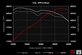 audi tt 3 2 supercharger apr 3 2l vr6 ecu upgrade