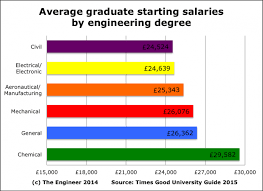 civil engineering jobs in india salary tax the myth of engineering low pay the engineer the engineer