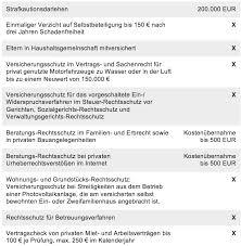 Baden Badener Versicherung Württembergische Rechtsschutzversicherung Test Der Vergleich 2017