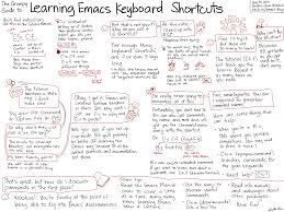 how to learn emacs keyboard shortcuts a visual tutorial for