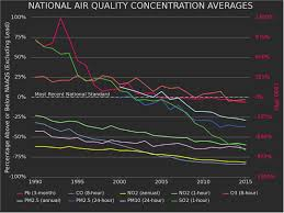 environmental economics air quality