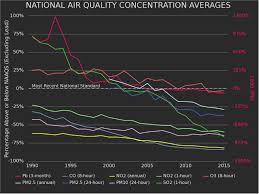 environmental economics air quality