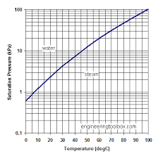 Saturated Steam Tables by Water Saturation Pressure
