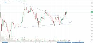 technical analysis pattern recognition bitcoin cash technical analysis triangular pattern broken strongly
