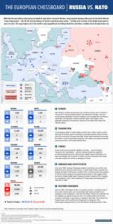 Russia And The Former Soviet by Simplest Explanation Of Why Putin Hates Nato Business Insider