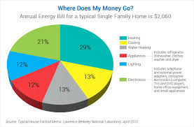 where does my money go products energy star