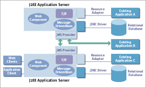 java enterprise edition j2ee