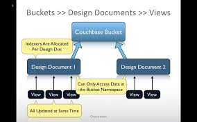 Mongodb Map Reduce Couchbase 103 Views And Map Reduce Youtube