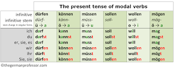 site du si e german modal verbs past present future the german professor