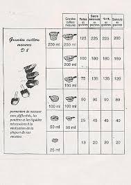mesures en cuisine conversion ml gr ma cuisine tupperware tupperware mesure et