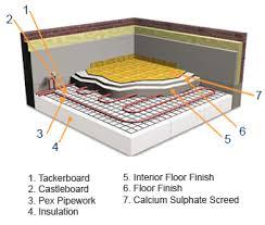 laminate flooring heating underlayment nails 111