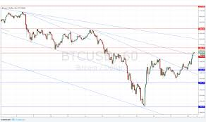 quote btcusd btc usd technical analysis metatrader exness