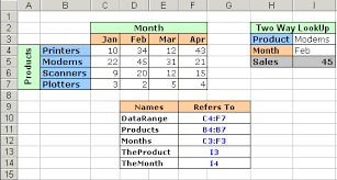 two way data table excel two way lookups in excel